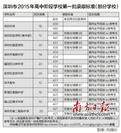 深圳名校第一批跨区分高中可以高中或重新洗录取缩小北京考差距吗图片