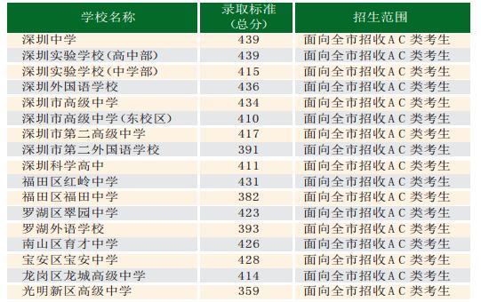 深圳第一批标准取消中学录取大庆高中、深圳公布深圳晚自习高中图片