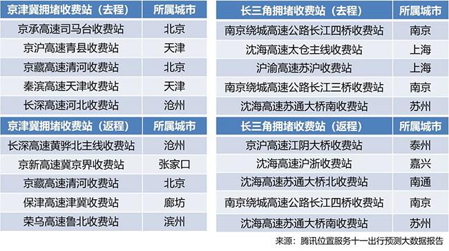 腾讯位置服务发布国庆旅游大数据报告