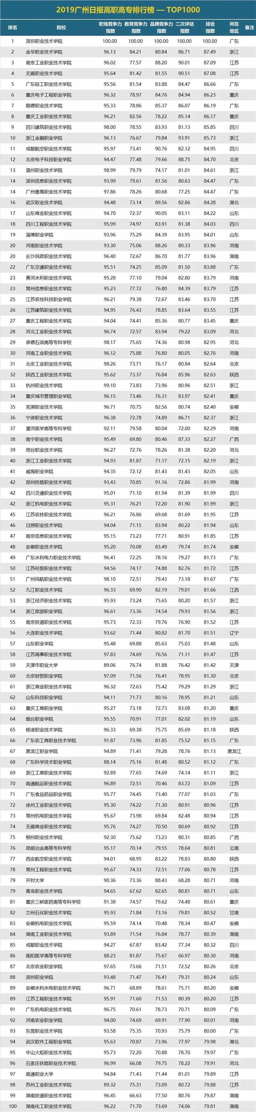 2019大学排行50强_中国省属大学排名100强揭晓西北大学位列第一